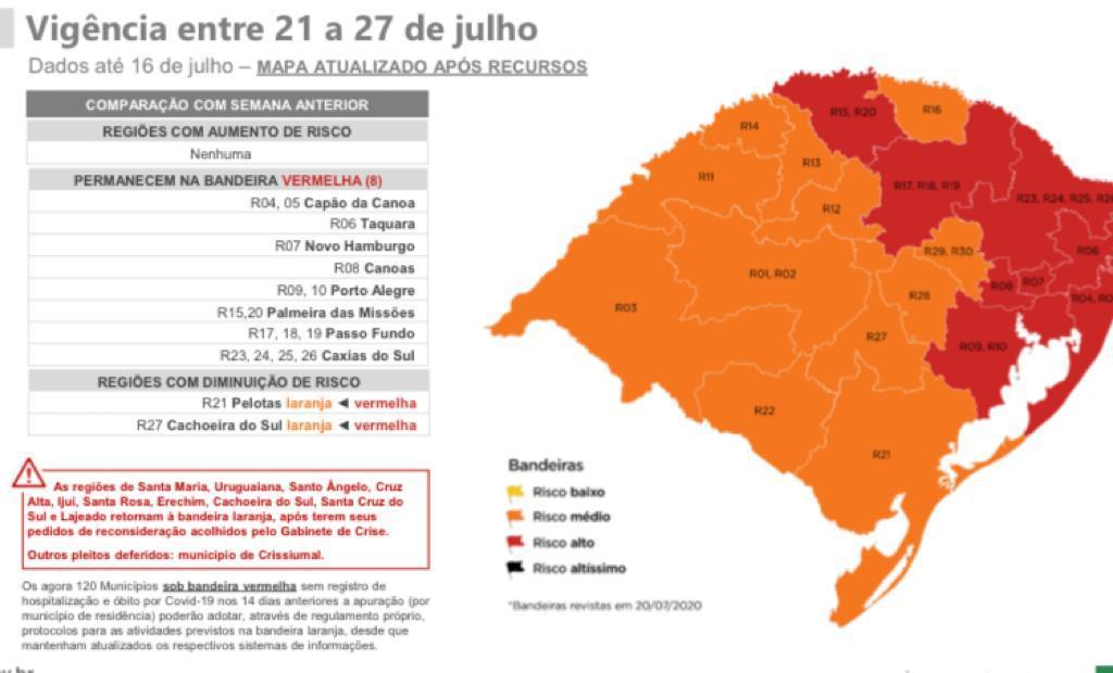 Confirmado o que o comércio temia: região de Caxias do Sul continua na bandeira vermelha