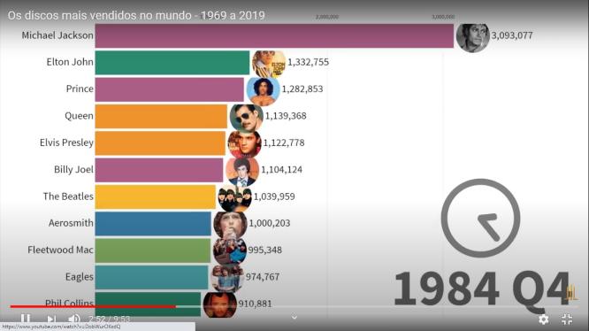 Os discos mais vendidos na história do pop e do rock